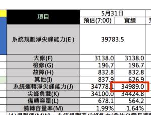 5月31日最高發電量